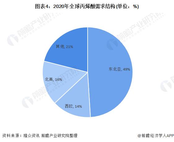图表4:2020年全球丙烯酸需求结构(单位:%)