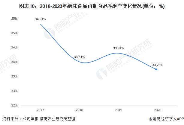 图表10:2018-2020年绝味食品卤制食品毛利率变化情况(单位:%)