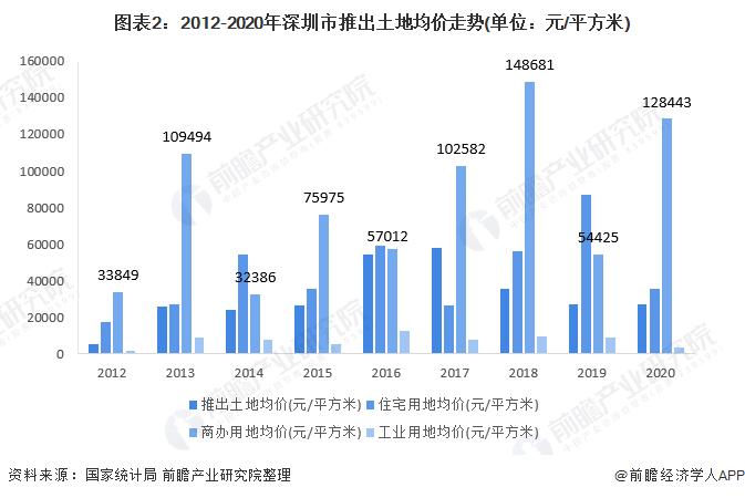 图表2:2012-2020年深圳市推出土地均价走势(单位:元/平方米)