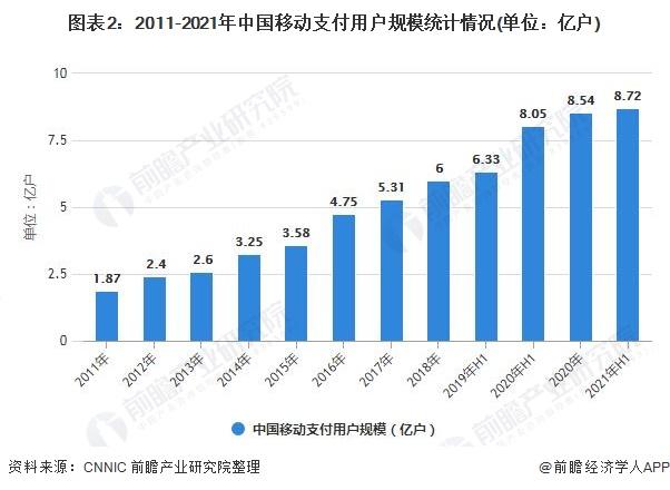 图表2:2011-2021年中国移动支付用户规模统计情况(单位:亿户)