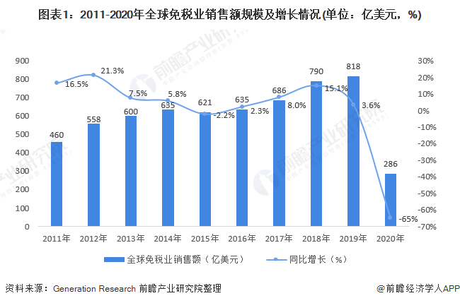 图表1:2011-2020年全球免税业销售额规模及增长情况(单位:亿美元,%)