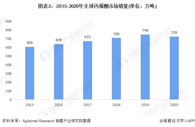 图表2:2015-2020年全球丙烯酸市场销量(单位:万吨)