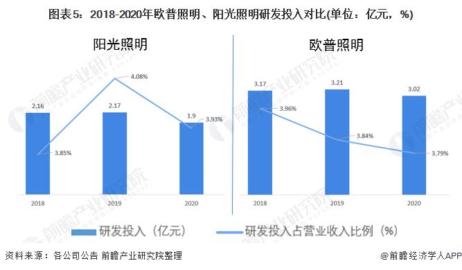 图表5:2018-2020年欧普照明、阳光照明研发投入对比(单位:亿元,%)