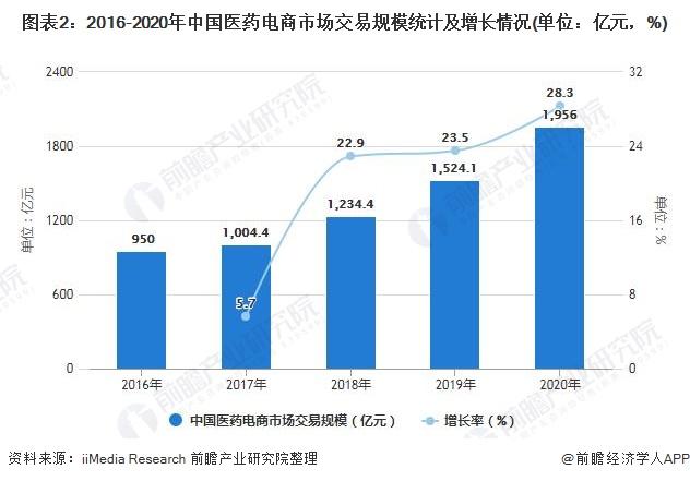 图表2:2016-2020年中国医药电商市场交易规模统计及增长情况(单位:亿元,%)