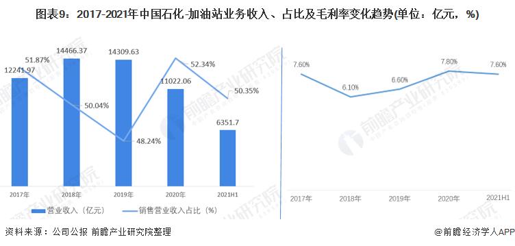 图表9:2017-2021年中国石化-加油站业务收入、占比及毛利率变化趋势(单位:亿元,%)