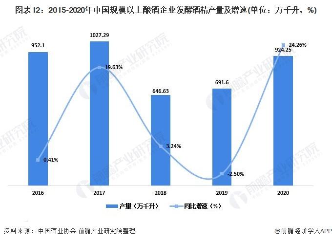 图表12:2015-2020年中国规模以上酿酒企业发酵酒精产量及增速(单位:万千升,%)