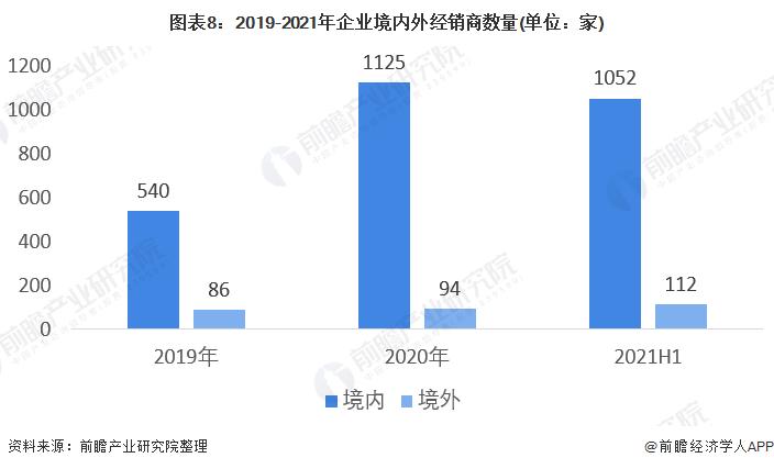 图表8:2019-2021年企业境内外经销商数量(单位:家)