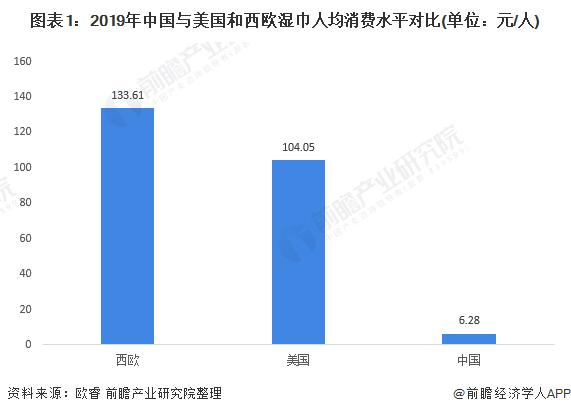 图表1:2019年中国与美国和西欧湿巾人均消费水平对比(单位:元/人)