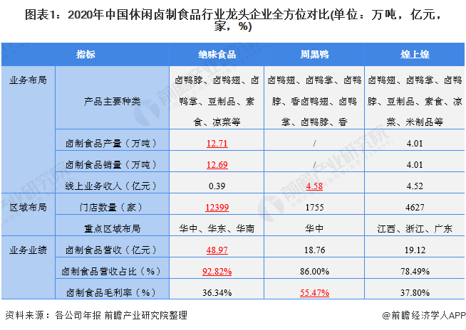 图表1:2020年中国休闲卤制食品行业龙头企业全方位对比(单位:万吨,亿元,家,%)