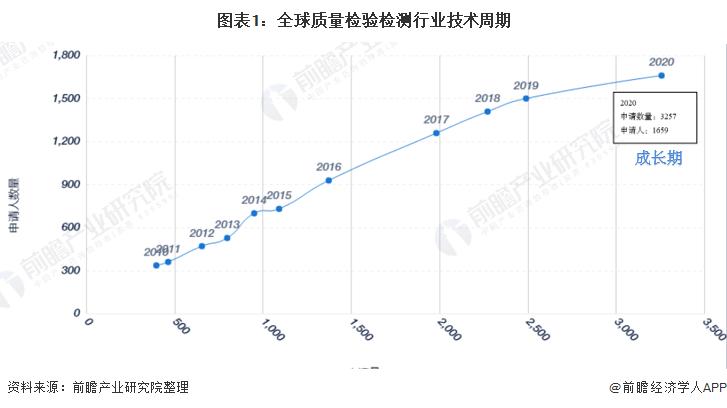 图表1:全球质量检验检测行业技术周期