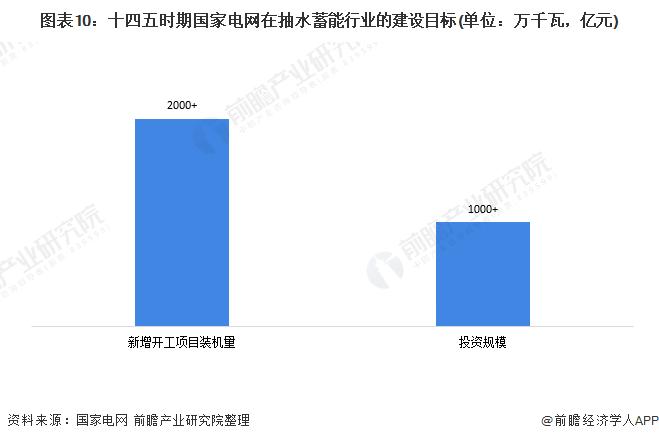 图表10:十四五时期国家电网在抽水蓄能行业的建设目标(单位:万千瓦,亿元)