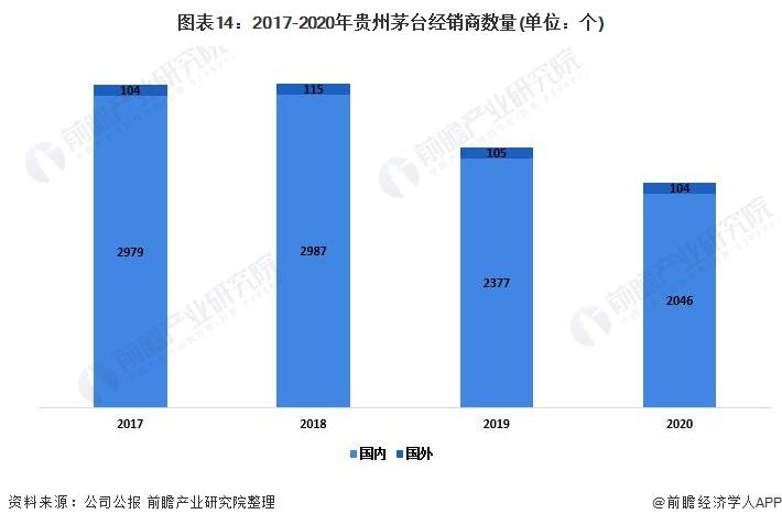 图表14:2017-2020年贵州茅台经销商数量(单位:个)