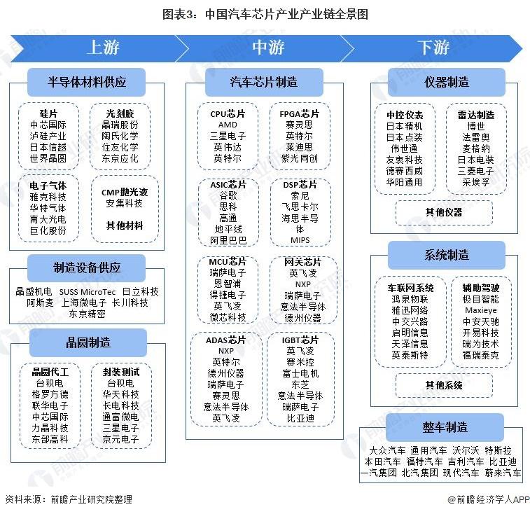 图表3:中国汽车芯片产业产业链全景图