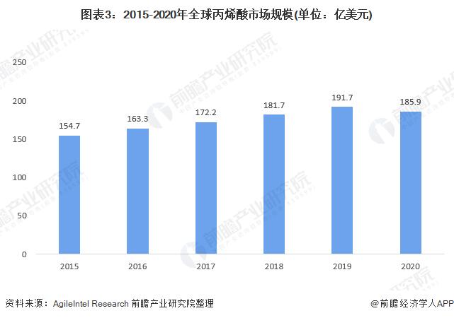 图表3:2015-2020年全球丙烯酸市场规模(单位:亿美元)