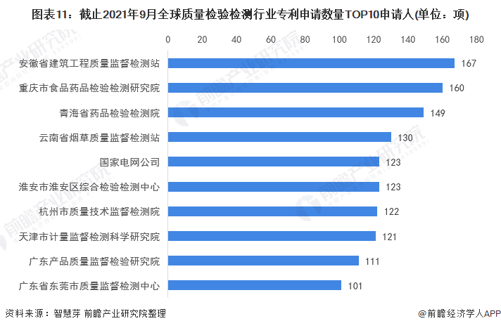 图表11:截止2021年9月全球质量检验检测行业专利申请数量TOP10申请人(单位:项)