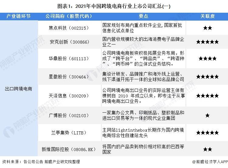 图表1:2021年中国跨境电商行业上市公司汇总(一)
