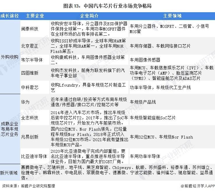 图表13:中国汽车芯片行业市场竞争格局
