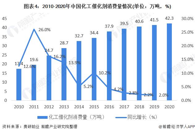 图表4:2010-2020年中国化工催化剂消费量情况(单位:万吨,%)