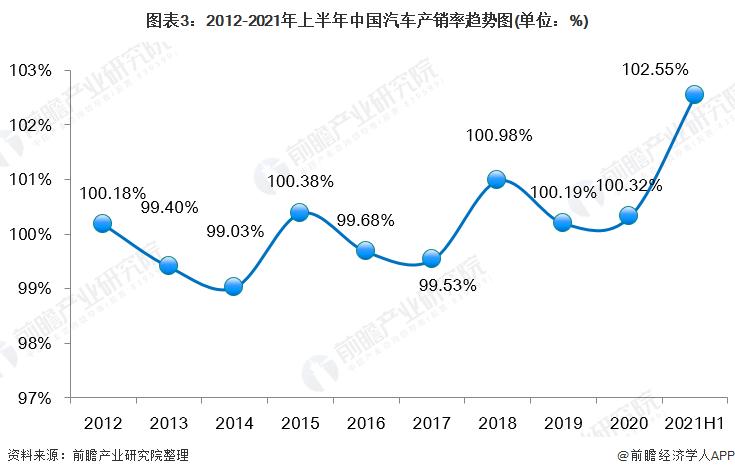 图表3:2012-2021年上半年中国汽车产销率趋势图(单位:%)