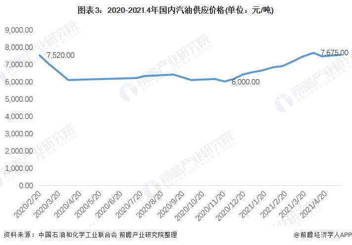 图表3:2020-2021.4年国内汽油供应价格(单位:元/吨)