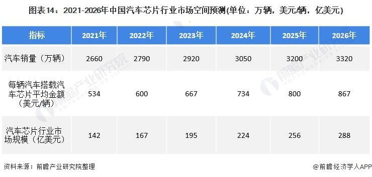 图表14:2021-2026年中国汽车芯片行业市场空间预测(单位:万辆,美元/辆,亿美元)