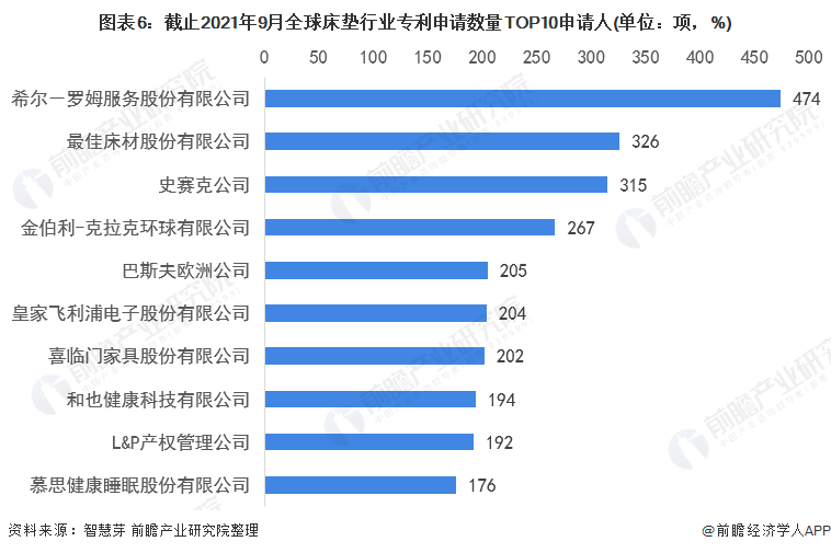 图表6:截止2021年9月全球床垫行业专利申请数量TOP10申请人(单位:项,%)