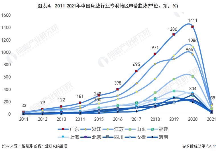 图表4:2011-2021年中国床垫行业专利地区申请趋势(单位:项,%)
