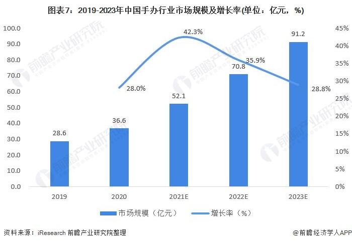图表7:2019-2023年中国手办行业市场规模及增长率(单位:亿元,%)