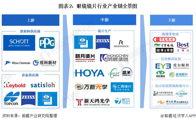 图表2:眼镜镜片行业产业链全景图