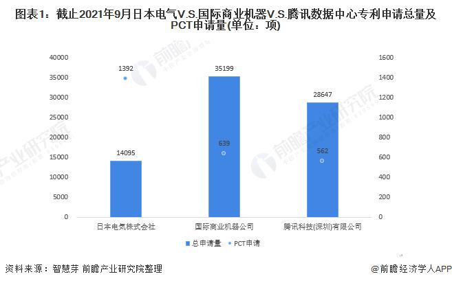 图表1:截止2021年9月日本电气V.S.国际商业机器V.S.腾讯数据中心专利申请总量及PCT申请量(单位:项)