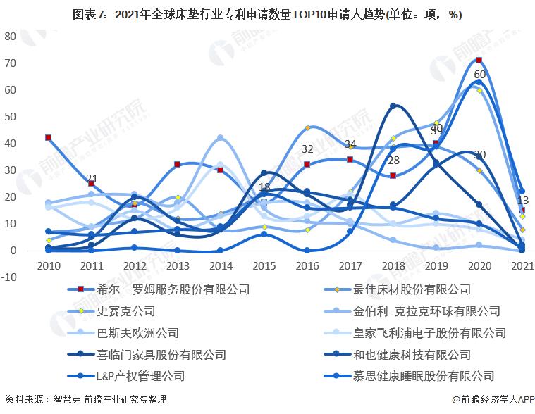 图表7:2021年全球床垫行业专利申请数量TOP10申请人趋势(单位:项,%)