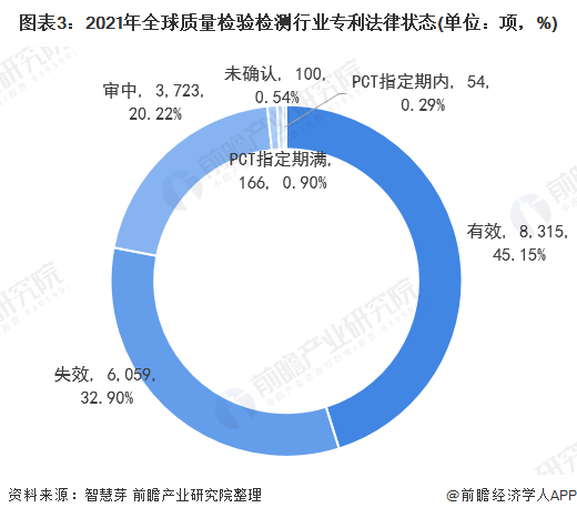 图表3:2021年全球质量检验检测行业专利法律状态(单位:项,%)