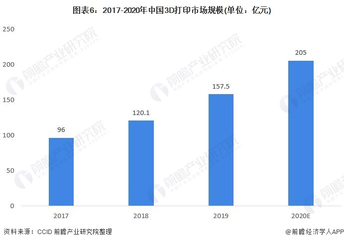 图表6:2017-2020年中国3D打印市场规模(单位:亿元)