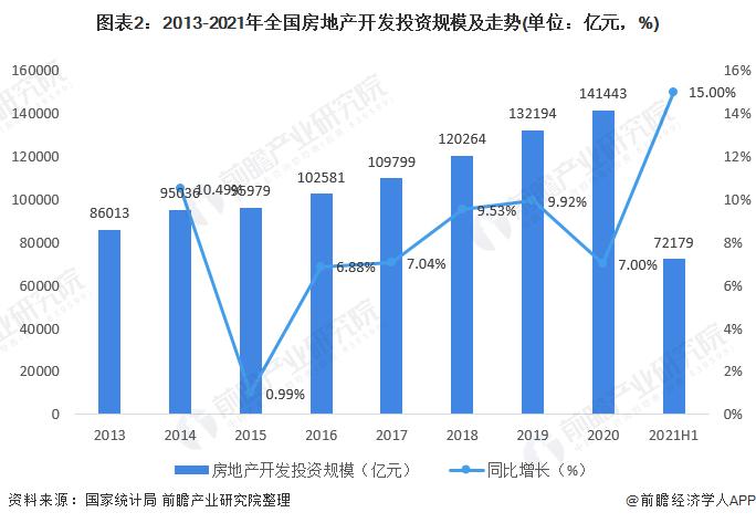 图表2:2013-2021年全国房地产开发投资规模及走势(单位:亿元,%)
