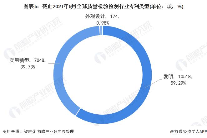 图表5:截止2021年9月全球质量检验检测行业专利类型(单位:项,%)