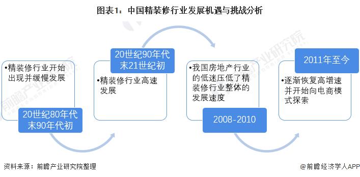 图表1:中国精装修行业发展机遇与挑战分析
