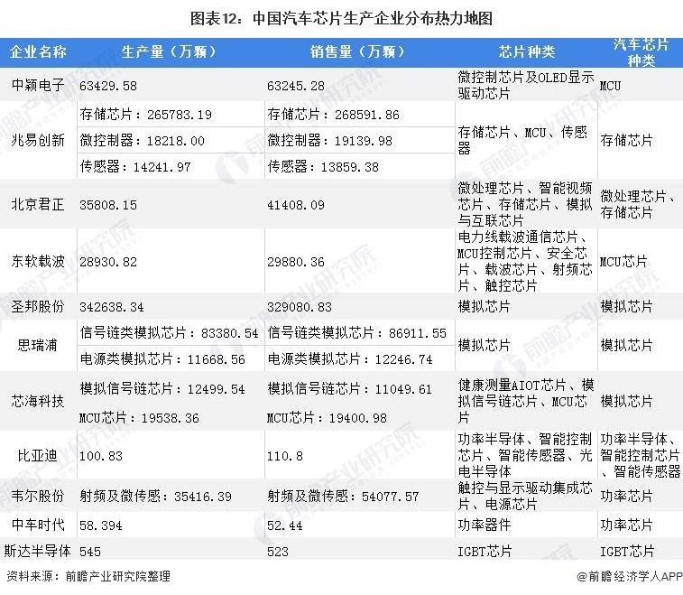图表12:中国汽车芯片生产企业分布热力地图