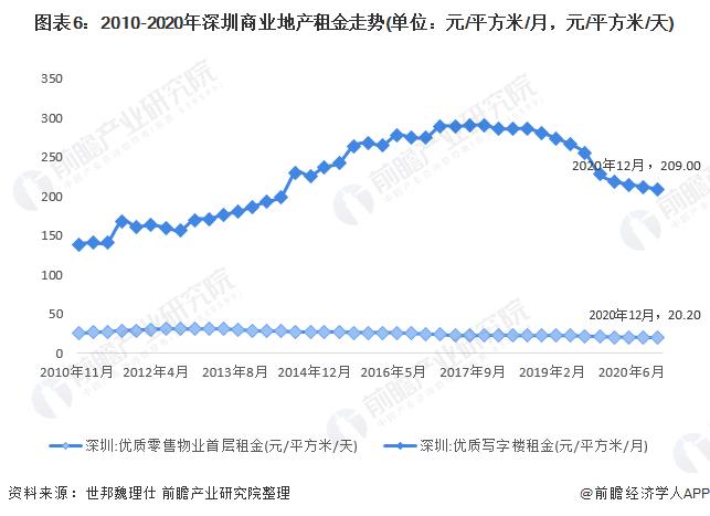 图表6:2010-2020年深圳商业地产租金走势(单位:元/平方米/月,元/平方米/天)