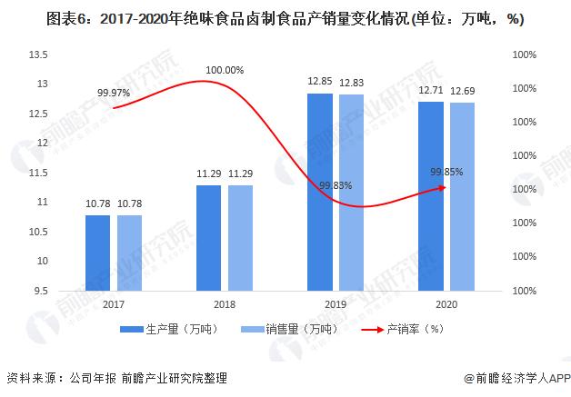 图表6:2017-2020年绝味食品卤制食品产销量变化情况(单位:万吨,%)
