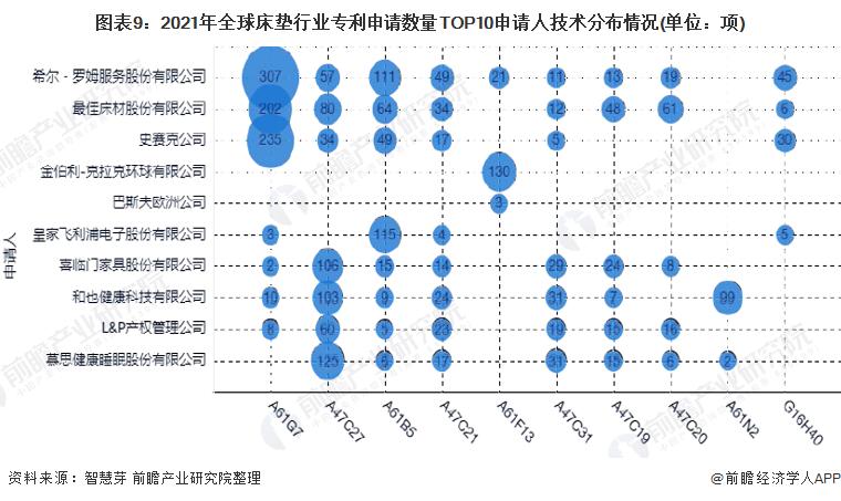 图表9:2021年全球床垫行业专利申请数量TOP10申请人技术分布情况(单位:项)