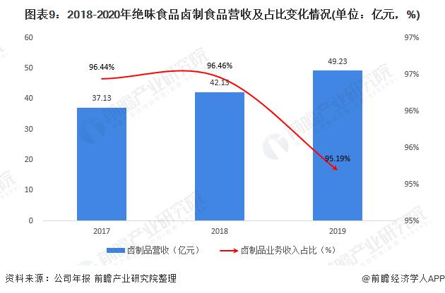图表9:2018-2020年绝味食品卤制食品营收及占比变化情况(单位:亿元,%)