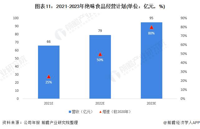 图表11:2021-2023年绝味食品经营计划(单位:亿元,%)