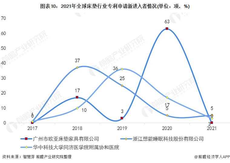 图表10:2021年全球床垫行业专利申请新进入者情况(单位:项,%)