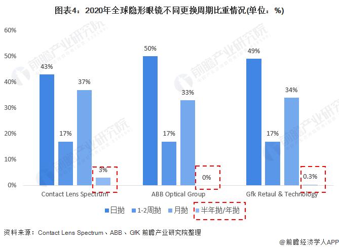 图表4:2020年全球隐形眼镜不同更换周期比重情况(单位:%)