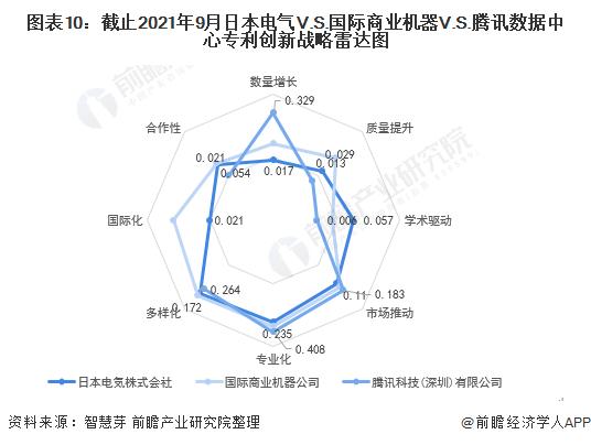 图表10:截止2021年9月日本电气V.S.国际商业机器V.S.腾讯数据中心专利创新战略雷达图