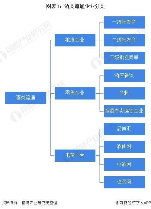 图表1:酒类流通企业分类