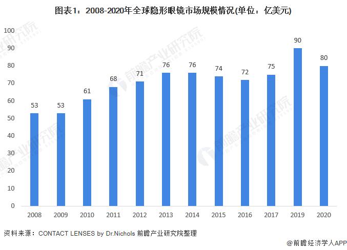 图表1:2008-2020年全球隐形眼镜市场规模情况(单位:亿美元)