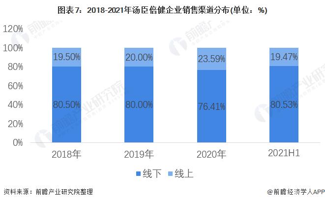 图表7:2018-2021年汤臣倍健企业销售渠道分布(单位:%)