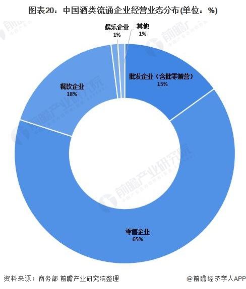 图表20:中国酒类流通企业经营业态分布(单位:%)