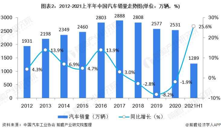 图表2:2012-2021上半年中国汽车销量走势图(单位:万辆,%)